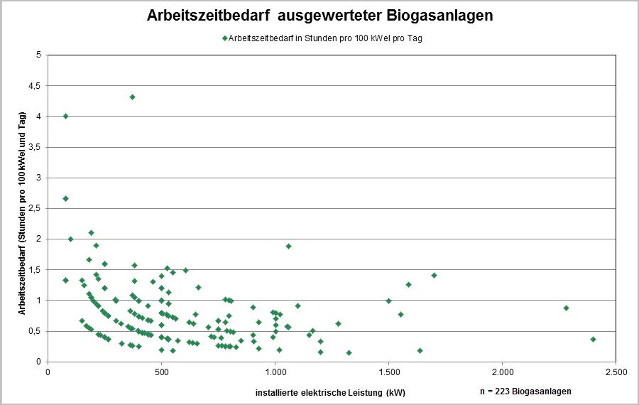 biogas in nordrhein westfalen landwirtschaftskammer. Black Bedroom Furniture Sets. Home Design Ideas